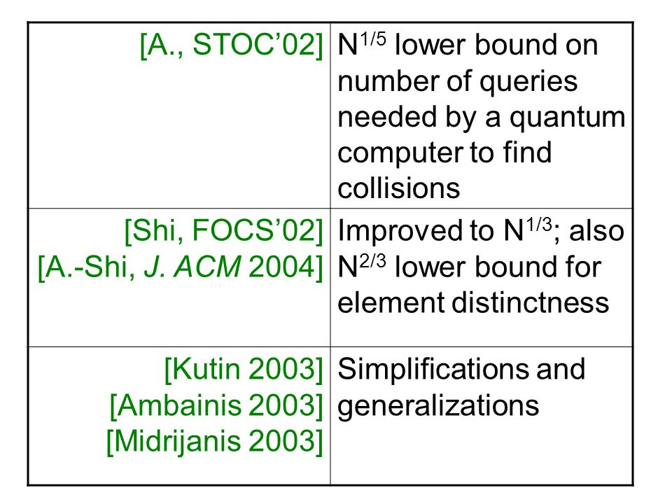 [A., STOC'02] N1/5 lower bound on number of queries needed by a quantum computer to find collisions.